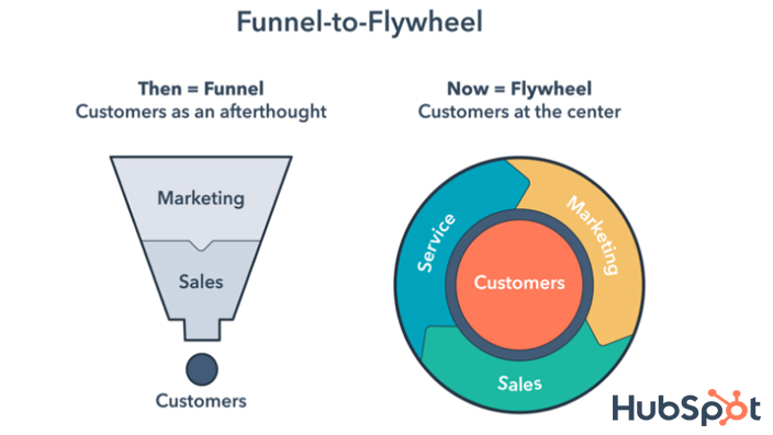 HubSpot's Funnel to Flywheel